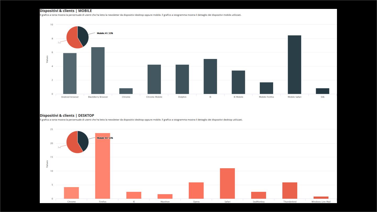 dispositivi e clients mobile e desktop 2