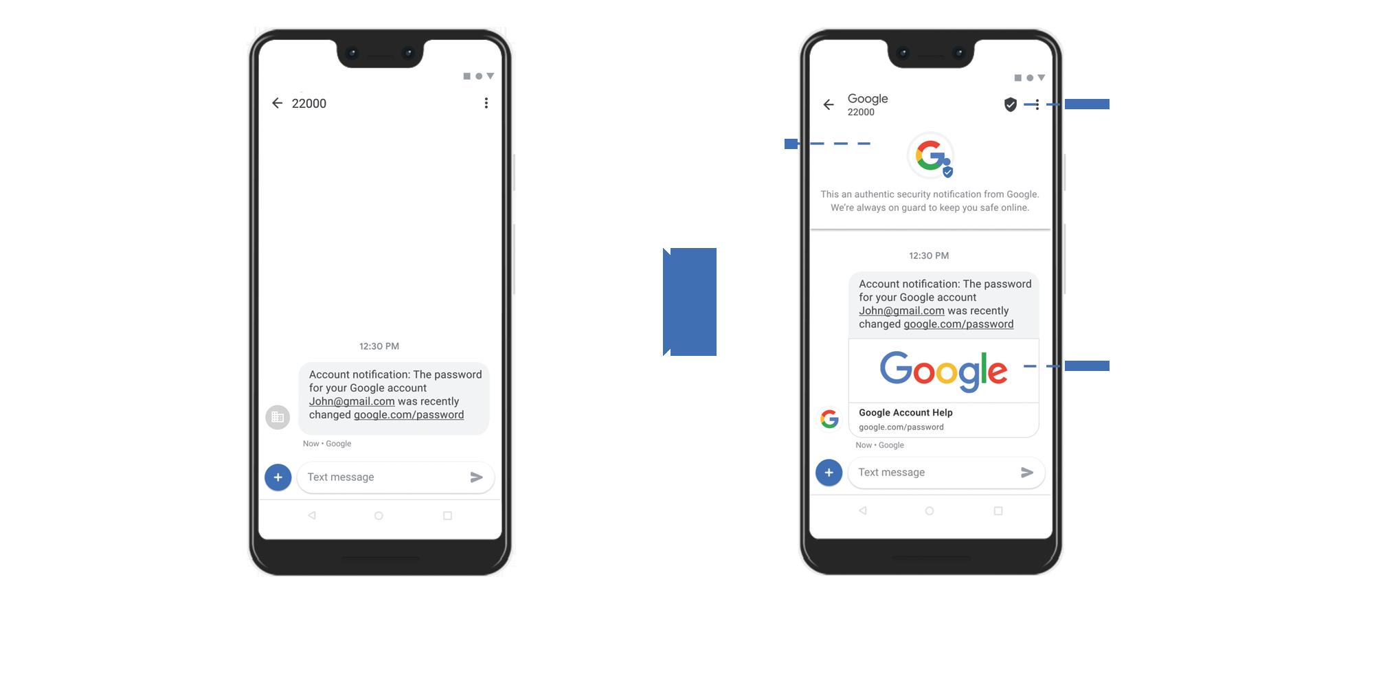 SMS Standard vs SMS Verificati