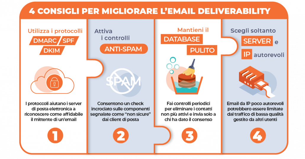 cosa FARE per migliorare email deliverability LANDSCAPEArtboard 19 copy 2