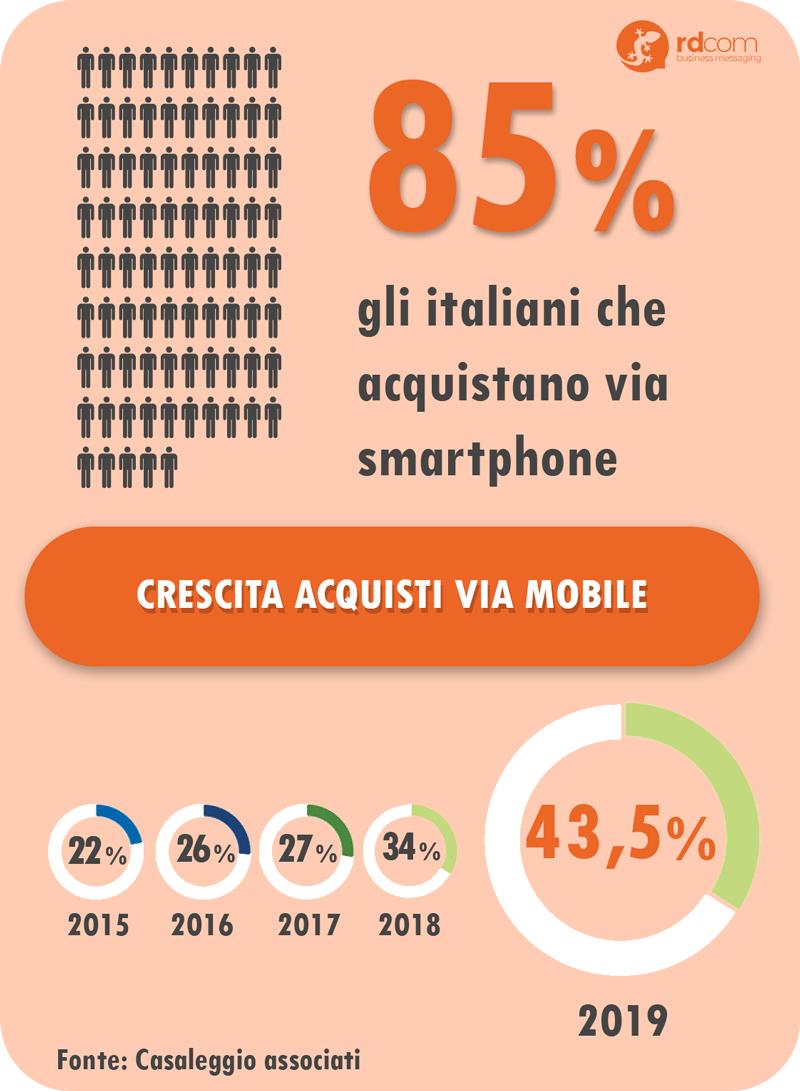Infografica acquisti via mobile
