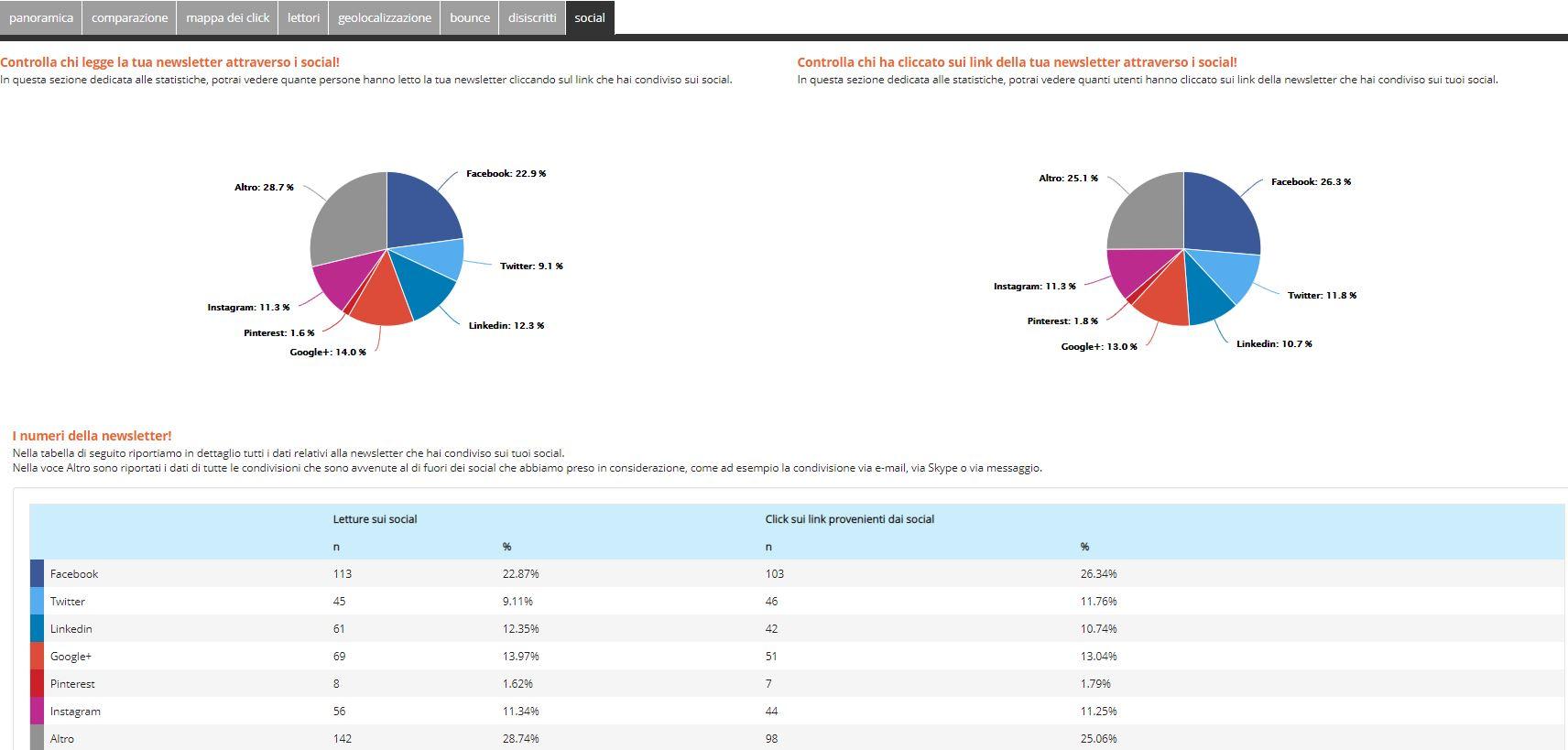 Esempio di statistiche sulla condivisione social di rdcom
