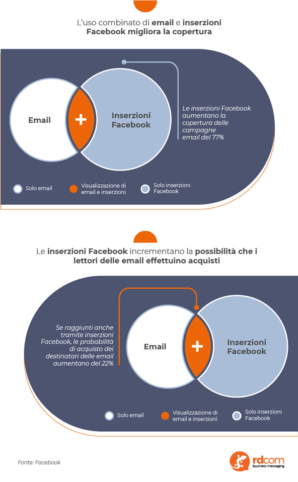Infografica sull'integrazione tra l'email marketing e Facebook