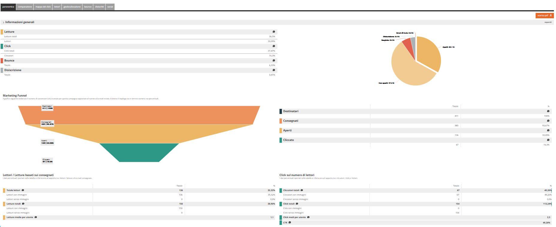 esempio statistiche email della Piattaforma rdcom