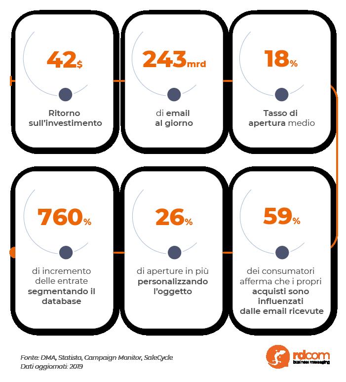 Infografica statistiche email marketing