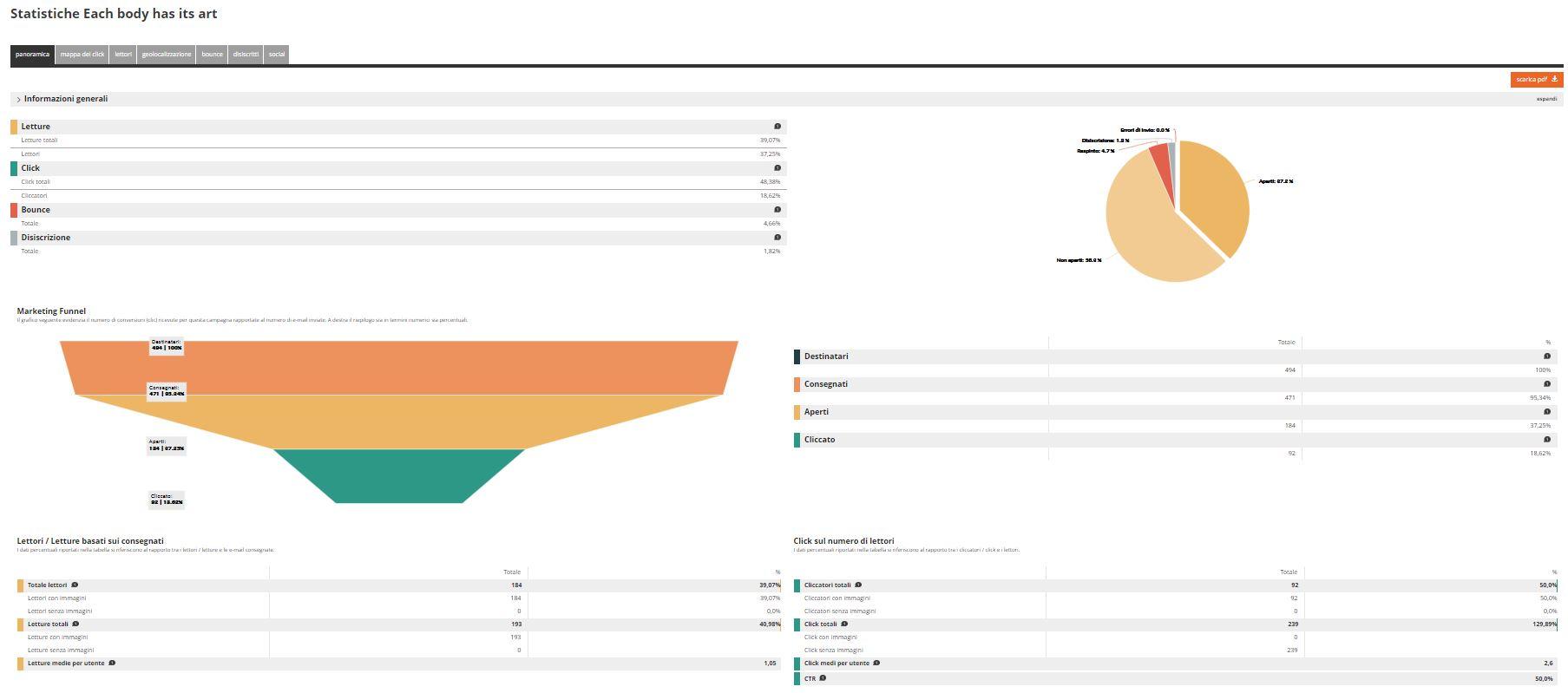 Esempio statistiche Piattaforma Multicanale rdcom