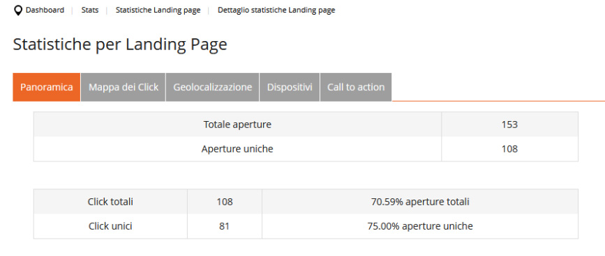 Esempio statistiche landing page Piattaforma rdcom