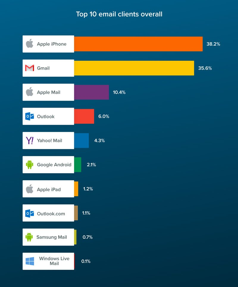 Litmus top email clients